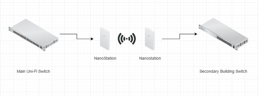 Nanostation M Wiring Diagram on