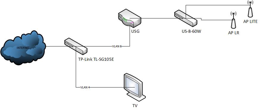 USG Pro config for Netherlands FTTH XS4All Fiber   Ubiquiti