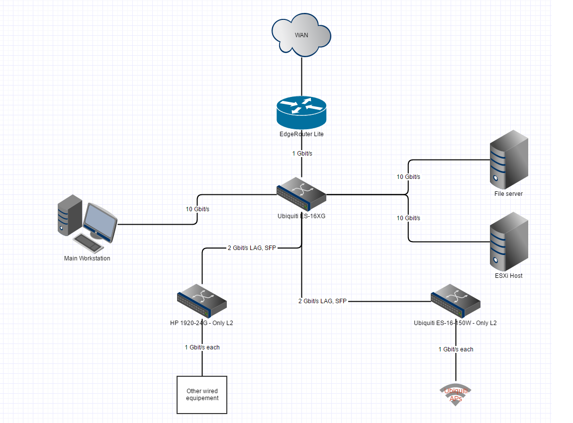 Planning new network with EdgeRouter and EdgeSwitch, need