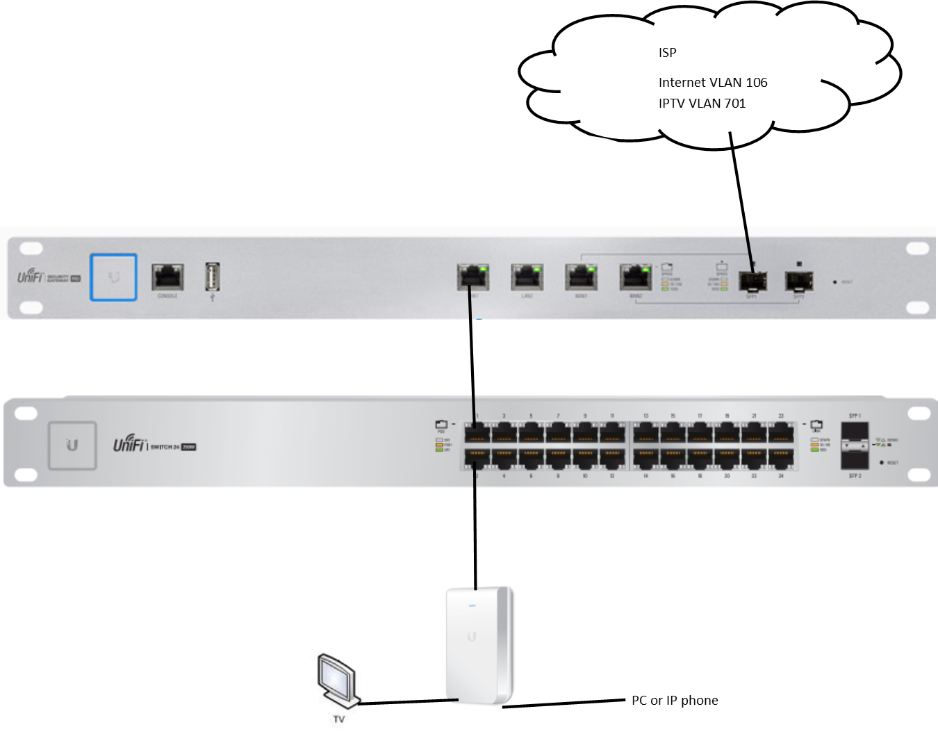 2 VLANs on WAN - Internet and IPTV - USG PRO | Ubiquiti