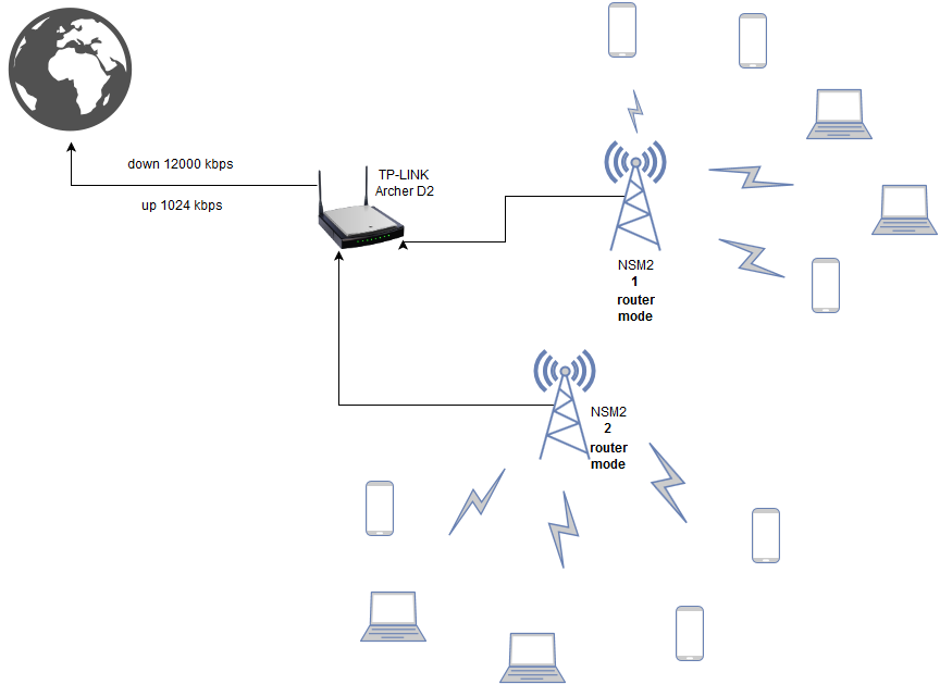 two nanostation m2 as ap (router mode) traffic shaping?