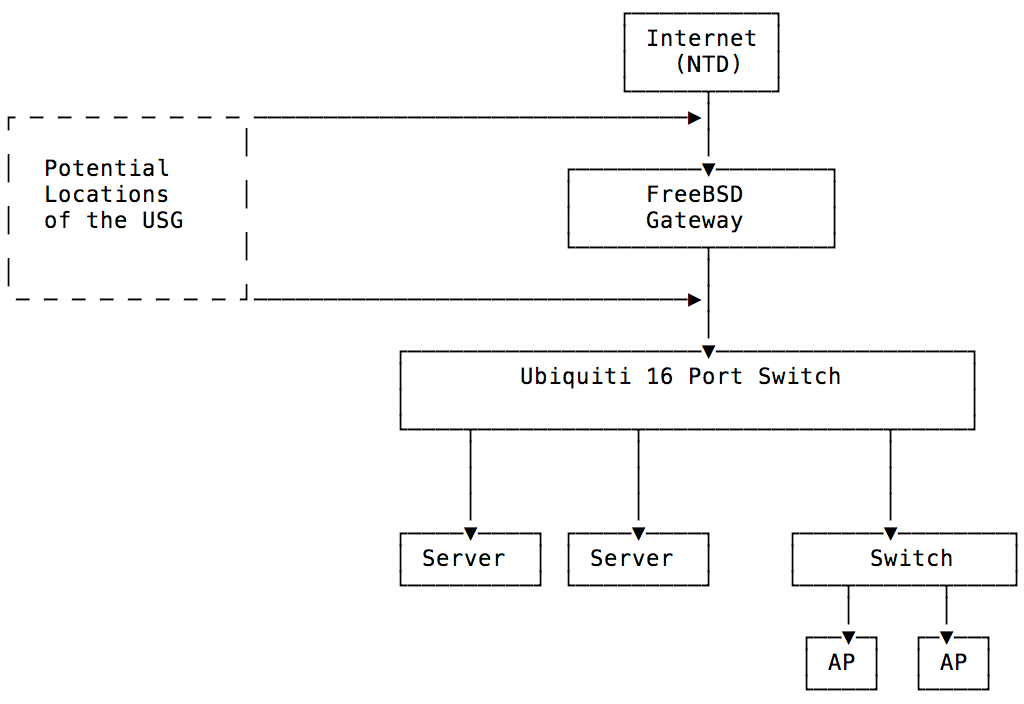 Using a USG to create a DMZ without double NAT | Ubiquiti Community