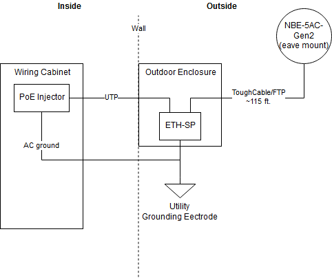 poe power wiring diagram warranty question using existing indoor utp ubiquiti community  using existing indoor utp