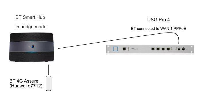 Alternative setup to bridge mode when connecting BT Smart Hub with