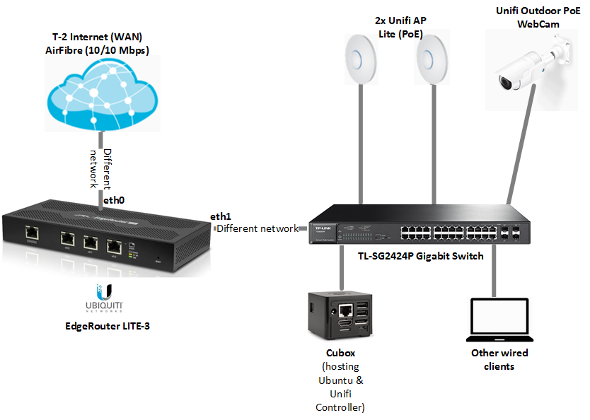 Beginner: Setup EdgeRouter Lite-3 WAN and LAN connection to