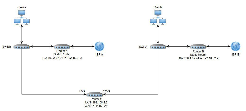 USG-PRO-4 like two Routers | Ubiquiti Community