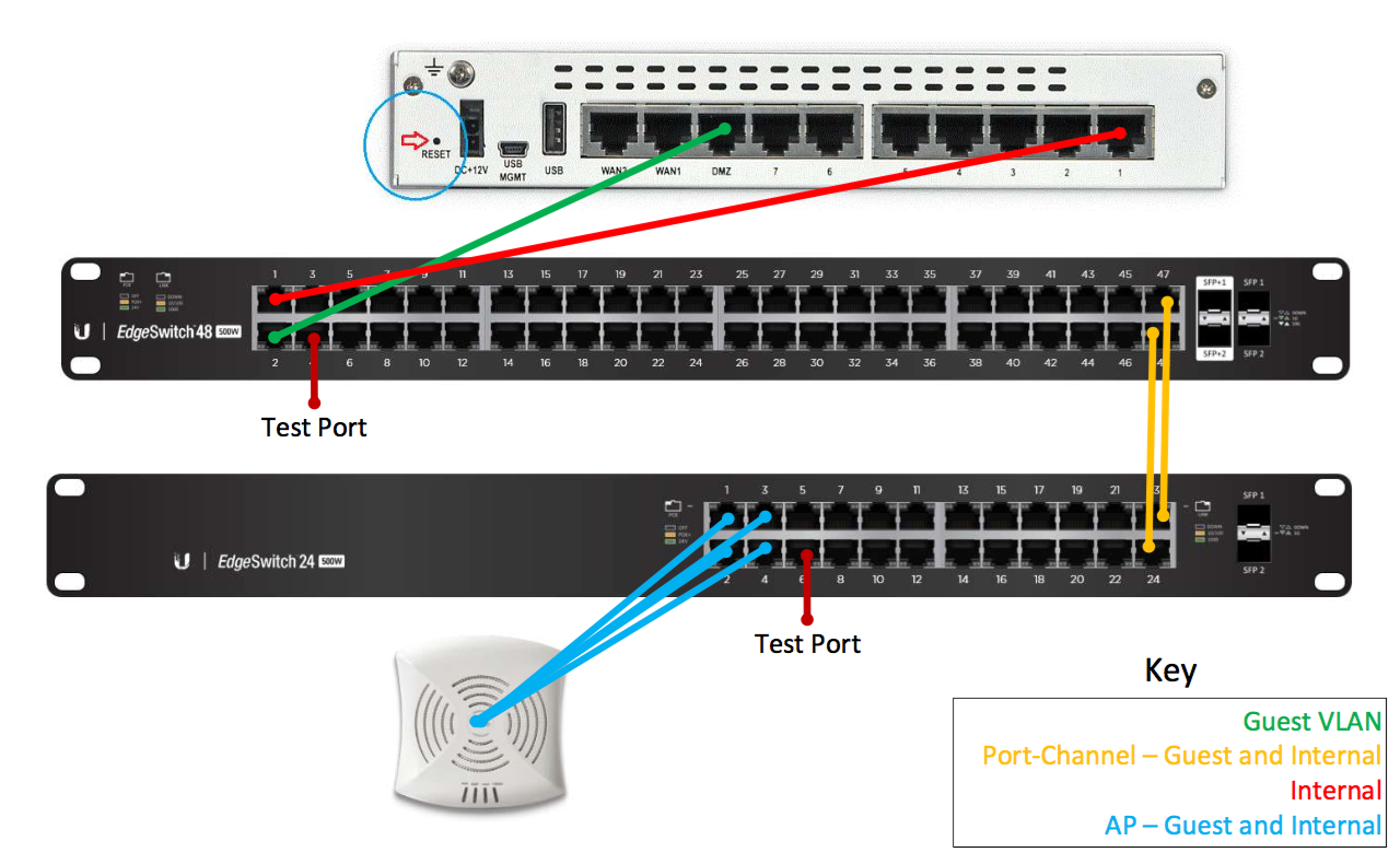 VLAN configuration | Ubiquiti Community