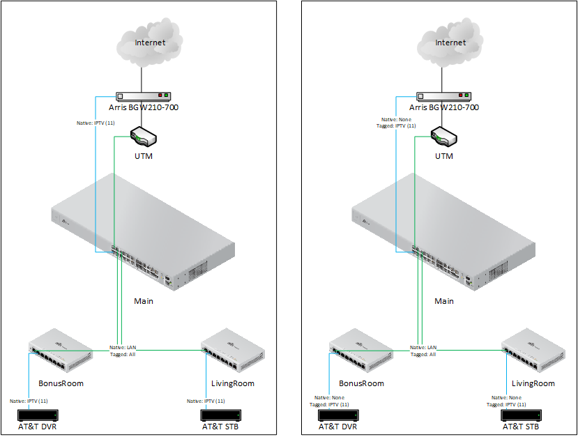 i've tried configuring the ports two diferent ways as shown in the below  diagram  neither works better or worse