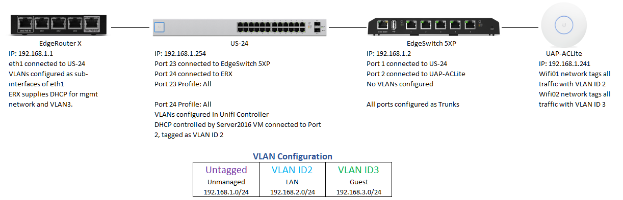 VLAN Configuration for EdgeSwitch 5XP | Ubiquiti Community
