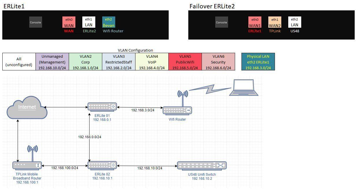 Port Forwarding for Dual WAN Failover | Ubiquiti Community