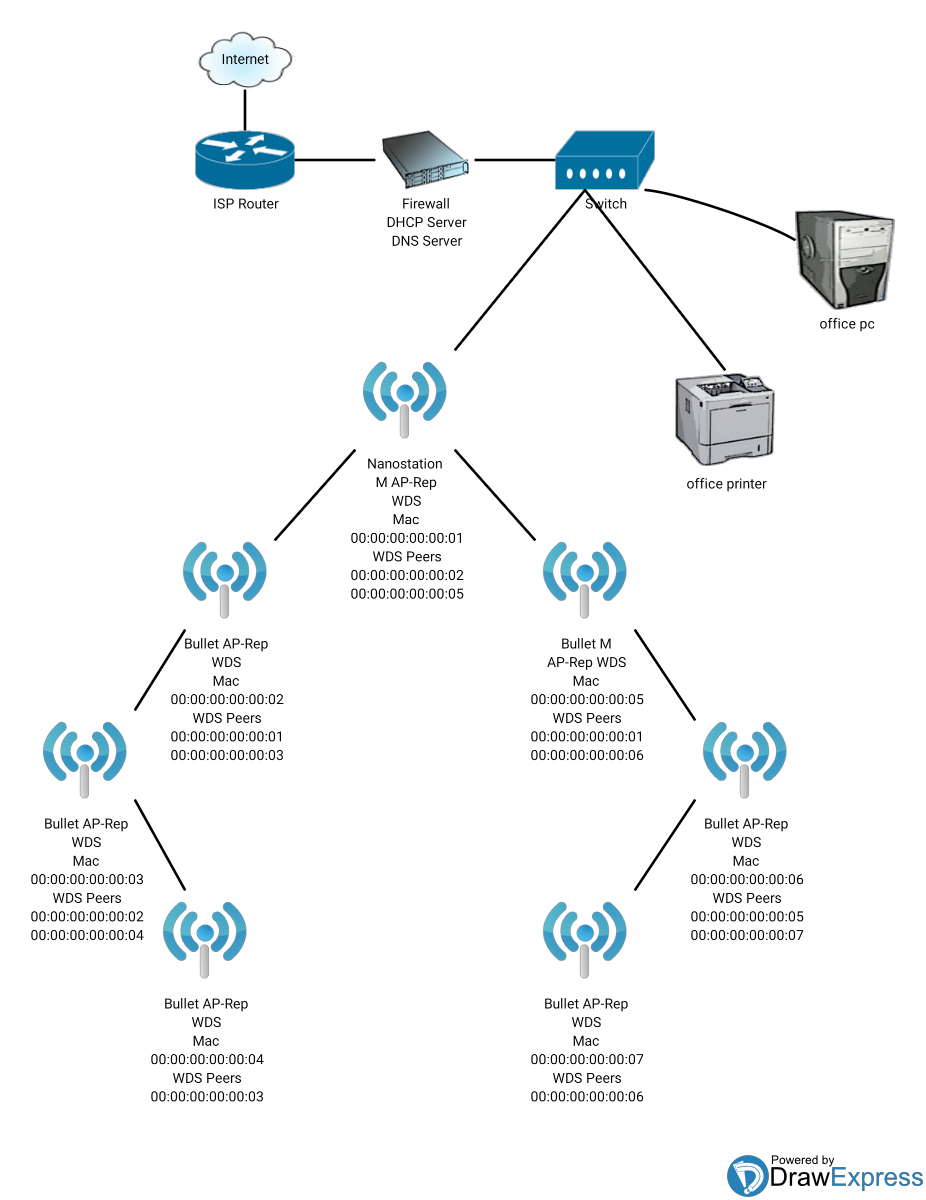 Network loops in wds ap-rep | Ubiquiti Community