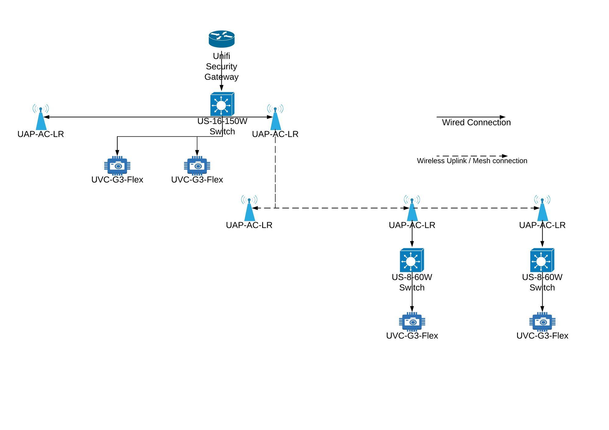 ubiquiti wiring diagram unifi wireless uplink wireless mesh topology question ubiquiti  unifi wireless uplink wireless mesh