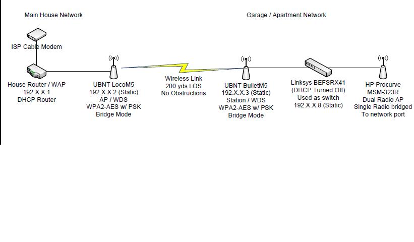 Creating a Wireless Bridge between two networks(Beanstalk Version