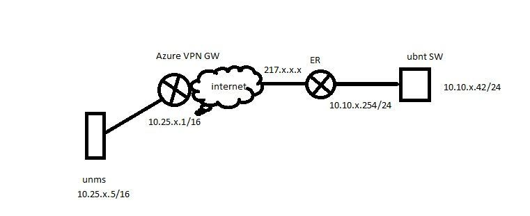 Edge router cannot connect to UNMS on Azure cloud over site