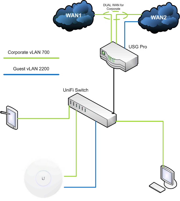 USG Pro Dual WAN Routing question | Ubiquiti Community