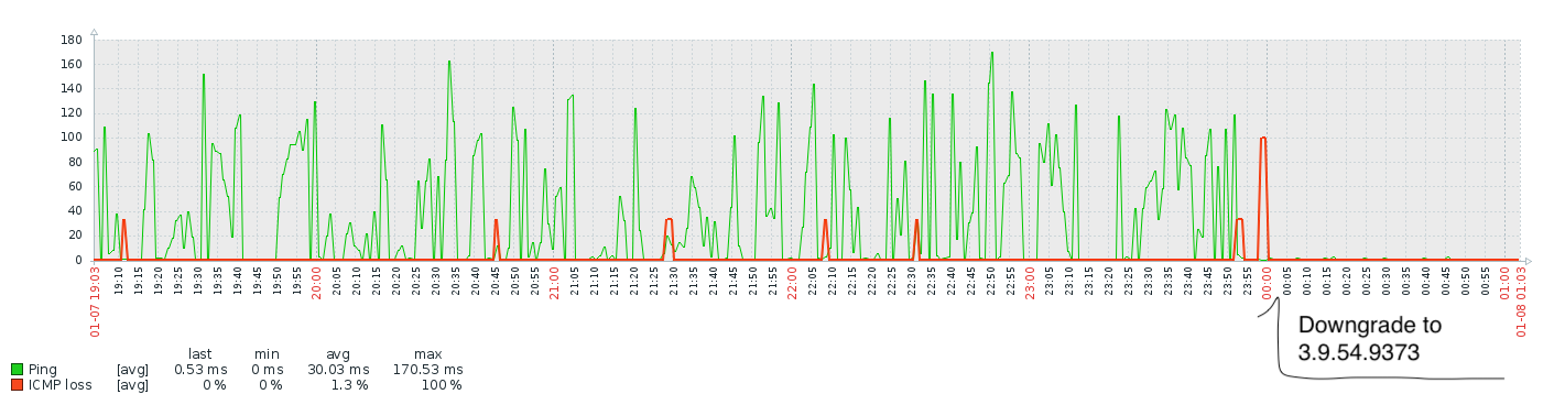 Firmware 4 0 x high icmp/ping and packet loss | Ubiquiti