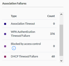 DHCP time out failure / long association time for Access