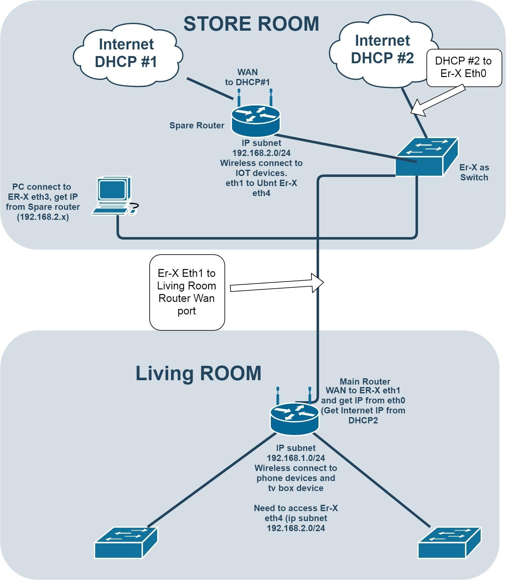Newbie: Need help on setup Edge ER-X as Switch   Ubiquiti