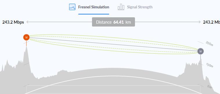 5 HOP Air fiber BACKBONE, What kind of Bandwidth, Latency