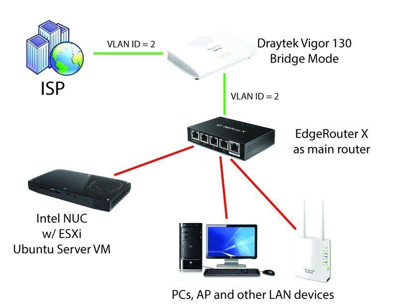 EdgeRouter X as vlan-aware switch | Ubiquiti Community