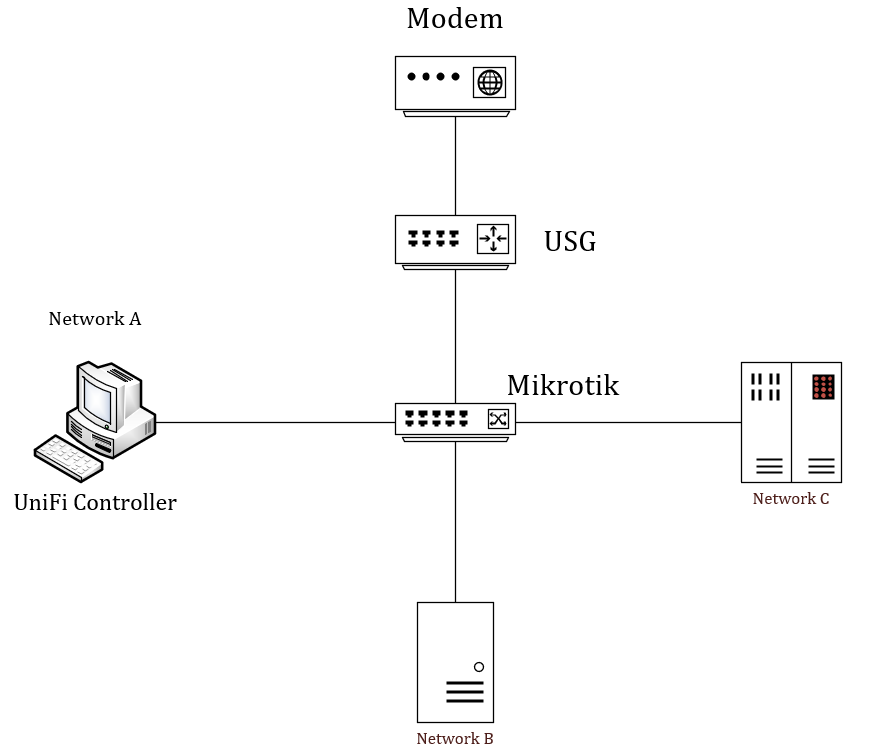 USG problems with Mikrotik | Ubiquiti Community