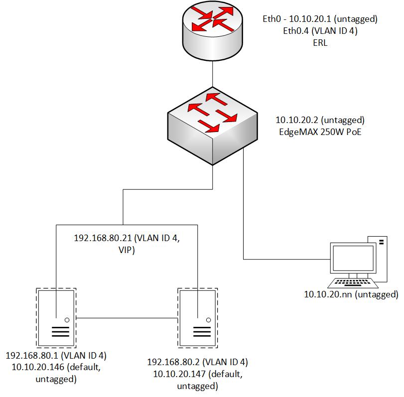 CARP - Multicast MAC with Unicast IP | Ubiquiti Community
