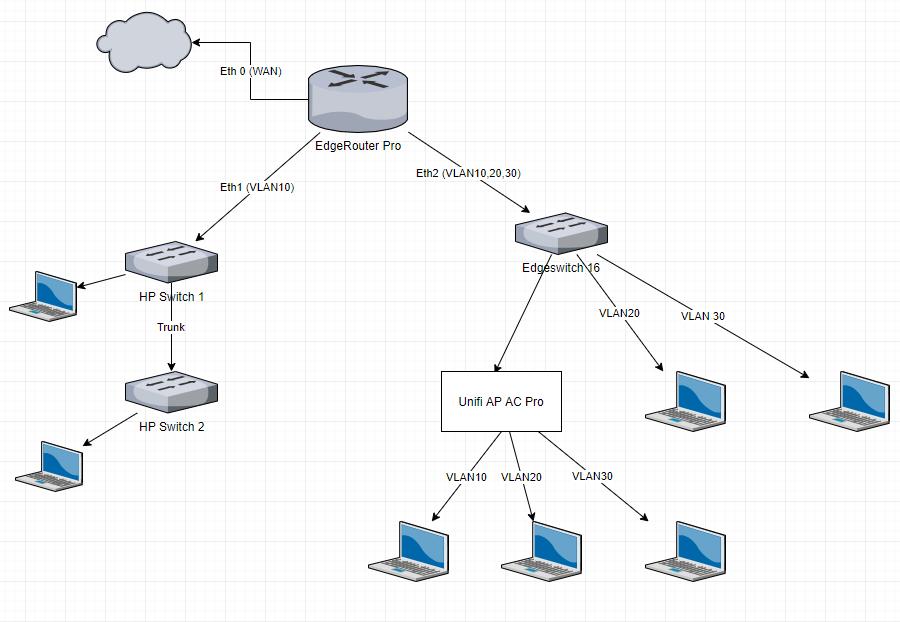 Configuring for Multiple VLANs over a bridge?   Ubiquiti