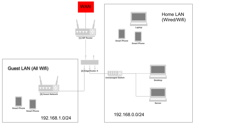 DHCP to Wifi Clients on WAN side of ERX | Ubiquiti Community
