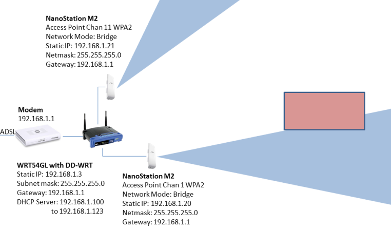 Repeater Access Point with WPA [repost] | Ubiquiti Community