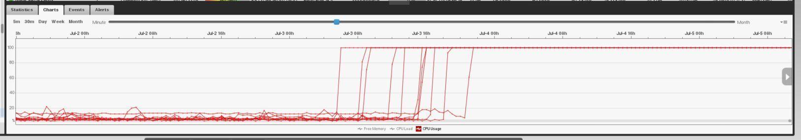 8 5 1+ and 6 1 6+ =100%CPU usage   Ubiquiti Community