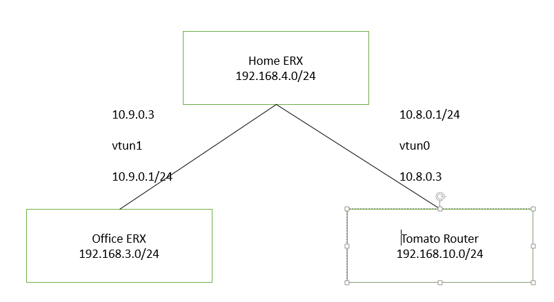 Routing from one OpenVPN tunnel to another? | Ubiquiti Community