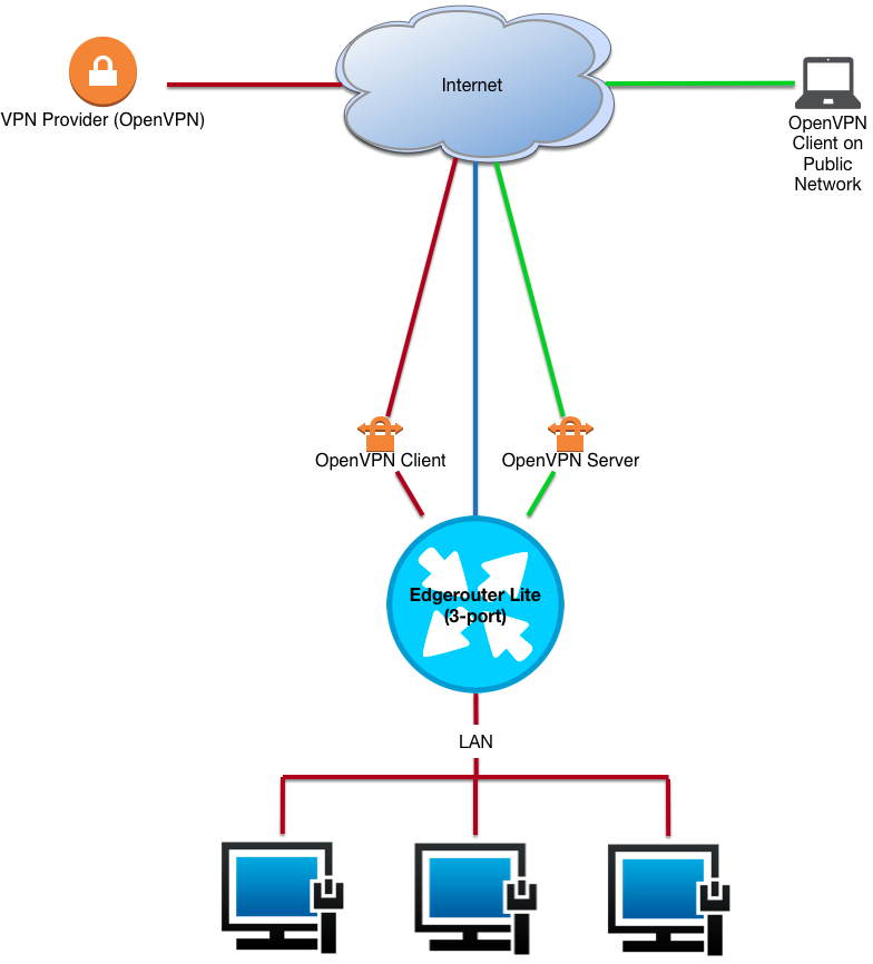 EdgeRouter Lite OpenVPN Client and Server concurrently