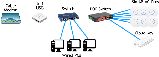 Is there a limit on how many devices can connect to a AP-AC
