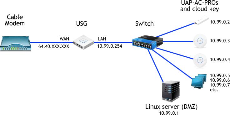 How do I setup a DMZ host? | Ubiquiti Community