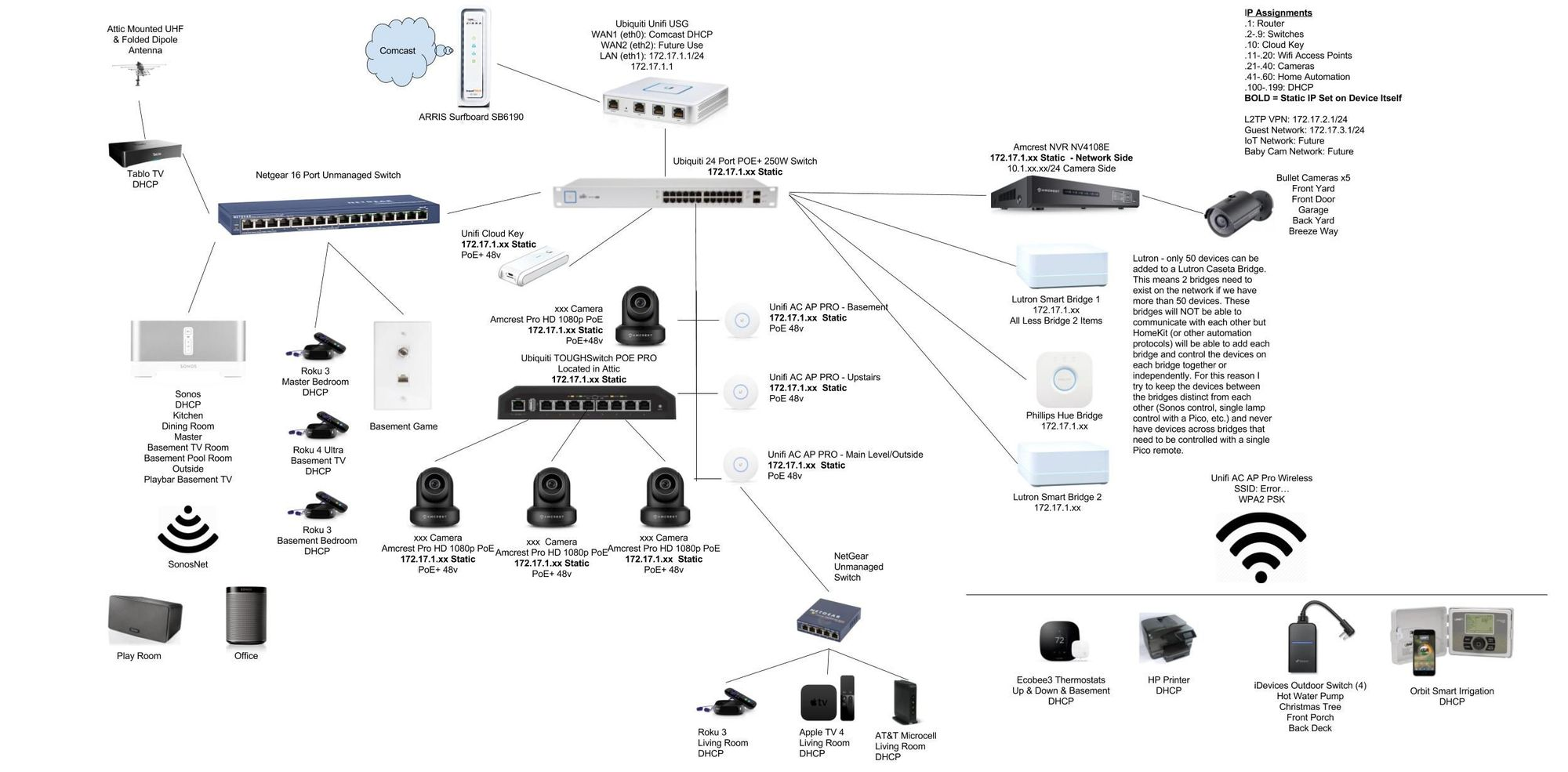 Network Drawings/Maps | Ubiquiti Community on