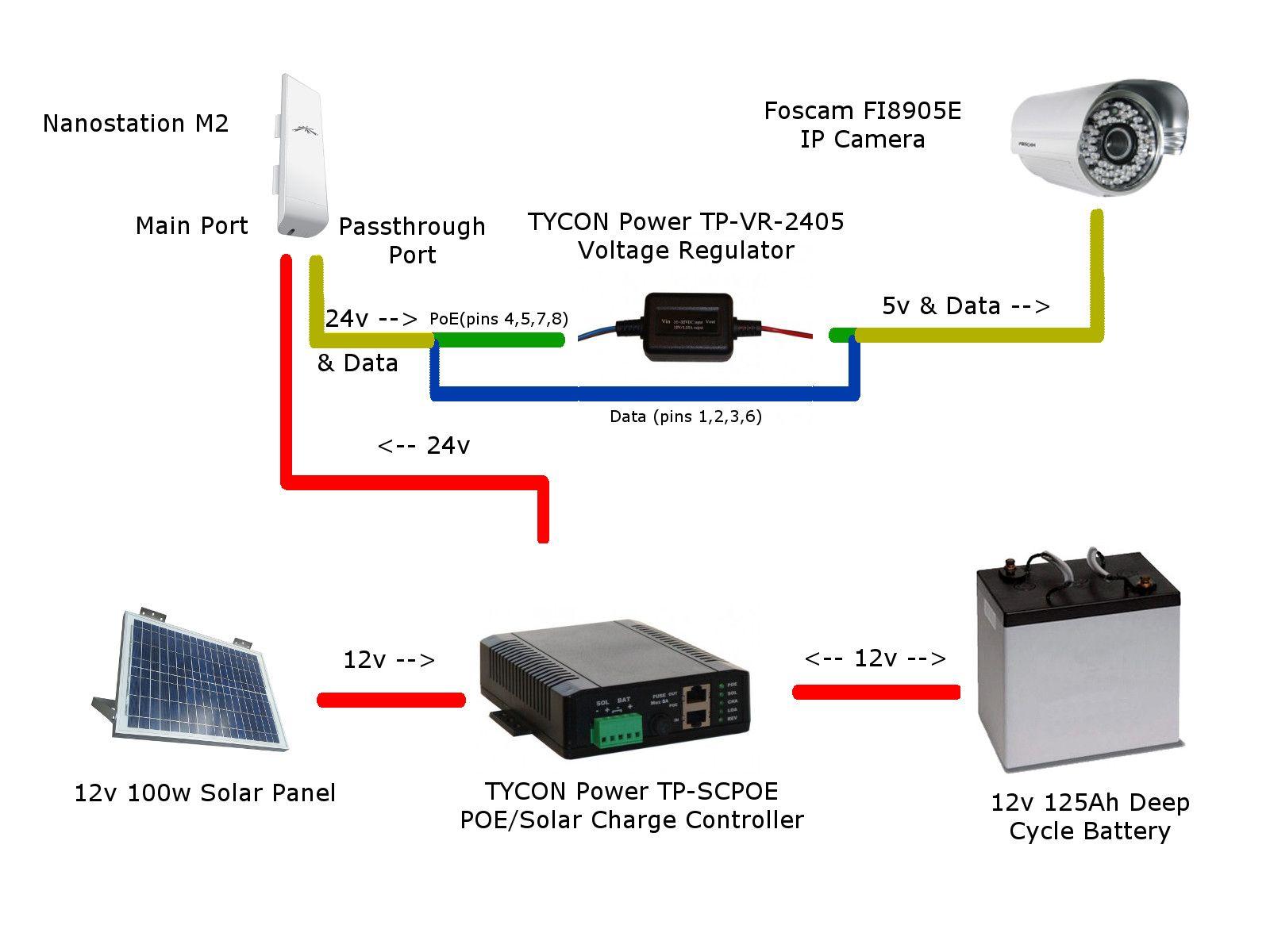 Another Solar IP Camera Setup (input please) | Ubiquiti