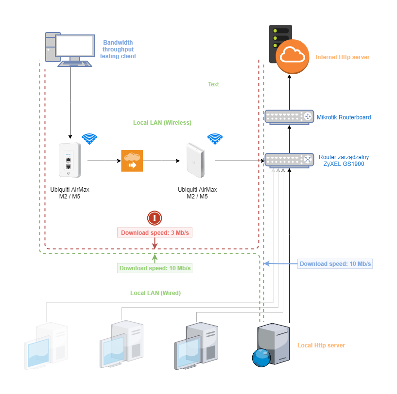Bandwidth throughput 3x slower from gateway than from local