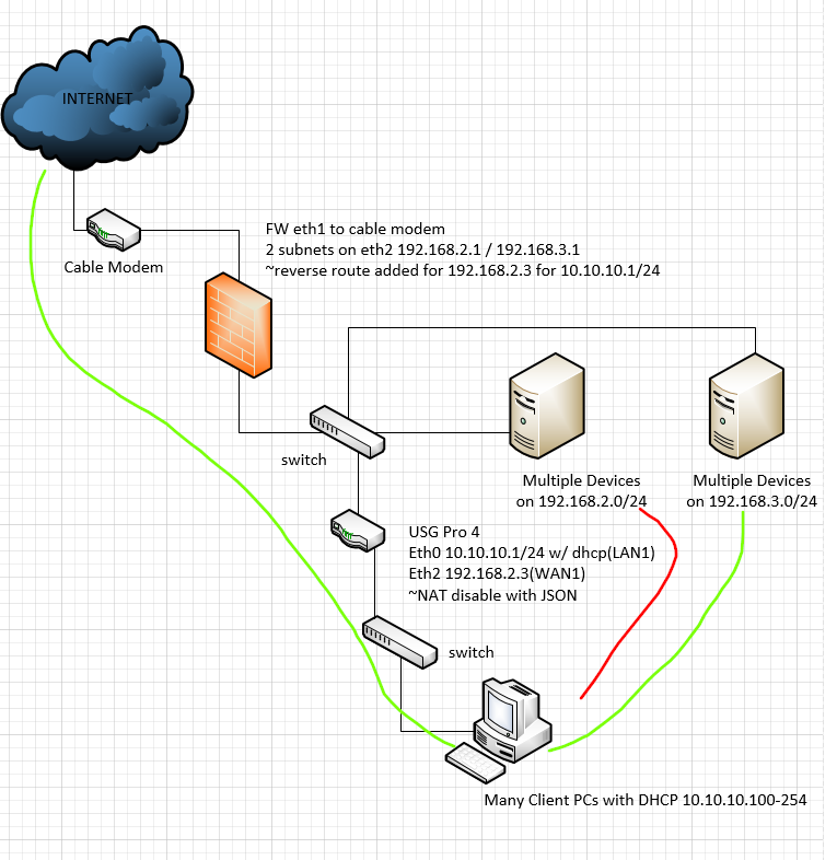 USG with nat disabled, inside existing network having
