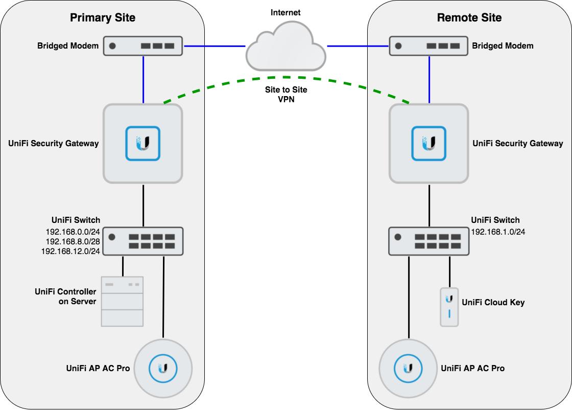 Static route across a VPN interface? | Ubiquiti Community