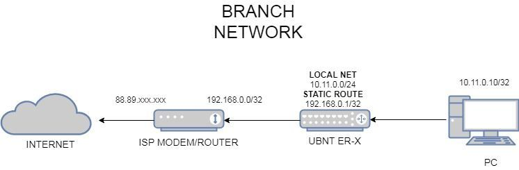 VPN between UBNT ER-X (public dynamic IP) to Fortigate