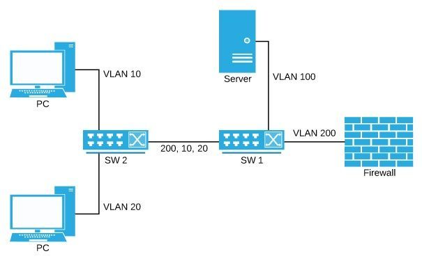 Question about UniFi VLAN tagging with controller | Ubiquiti