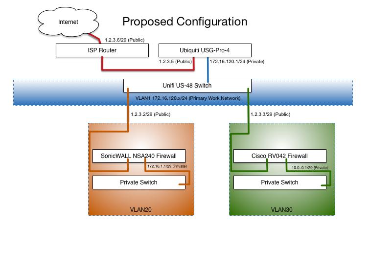 USG-PRO-4 Routing and DPI   Ubiquiti Community