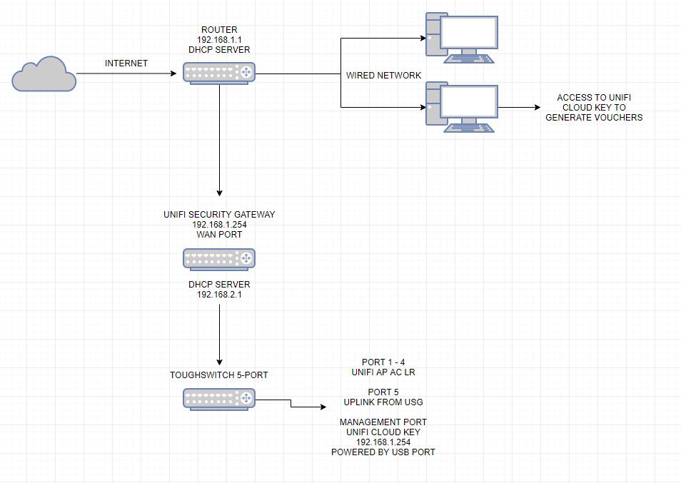 Unifi AP-AC-LR with CLOUD KEY Setup Help | Ubiquiti Community