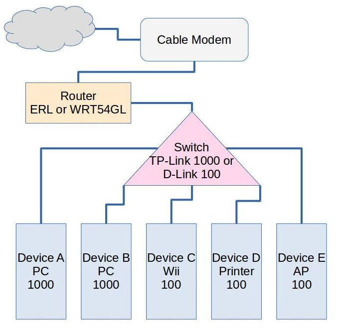 Unstable wired home network | Ubiquiti Community