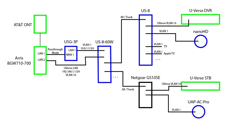 Unifi Usg With At T U Verse Iptv Fiber Setup Igmp Vlan Network Config Help Needed Ubiquiti Community