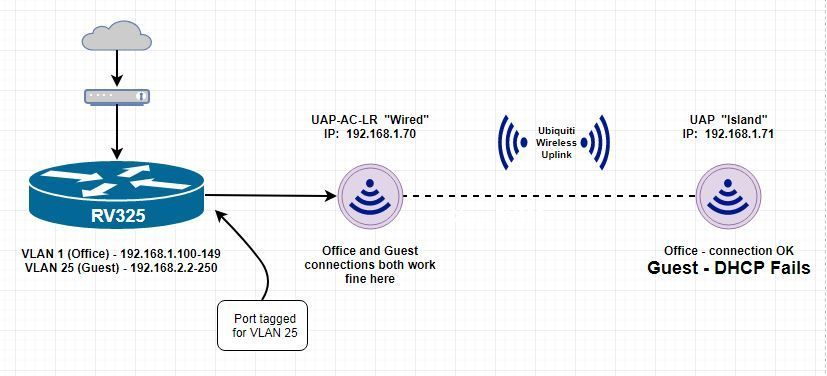 No DHCP for Guest over Wireless Uplink | Ubiquiti Community