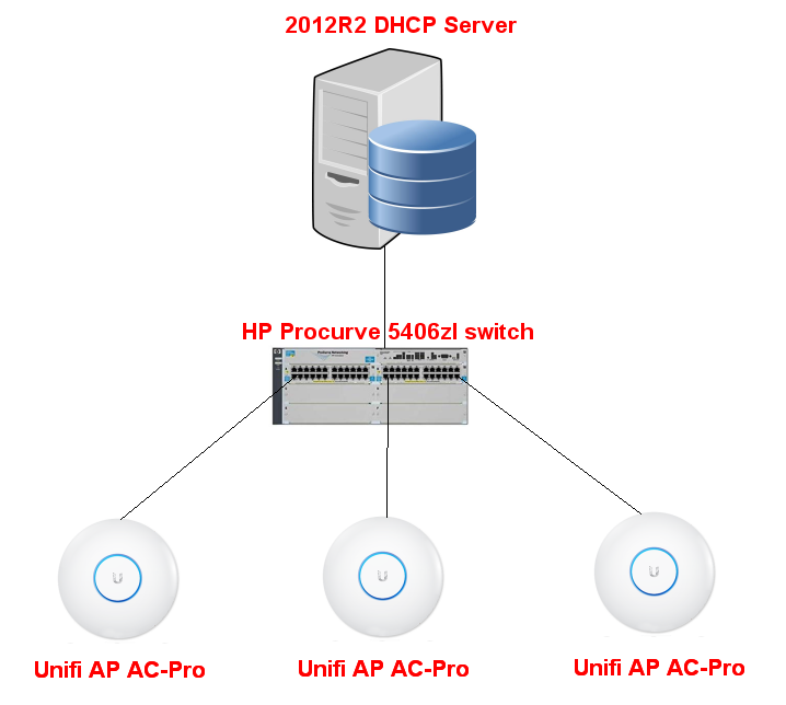 Clients can't always get IP-address from DHCP | Ubiquiti