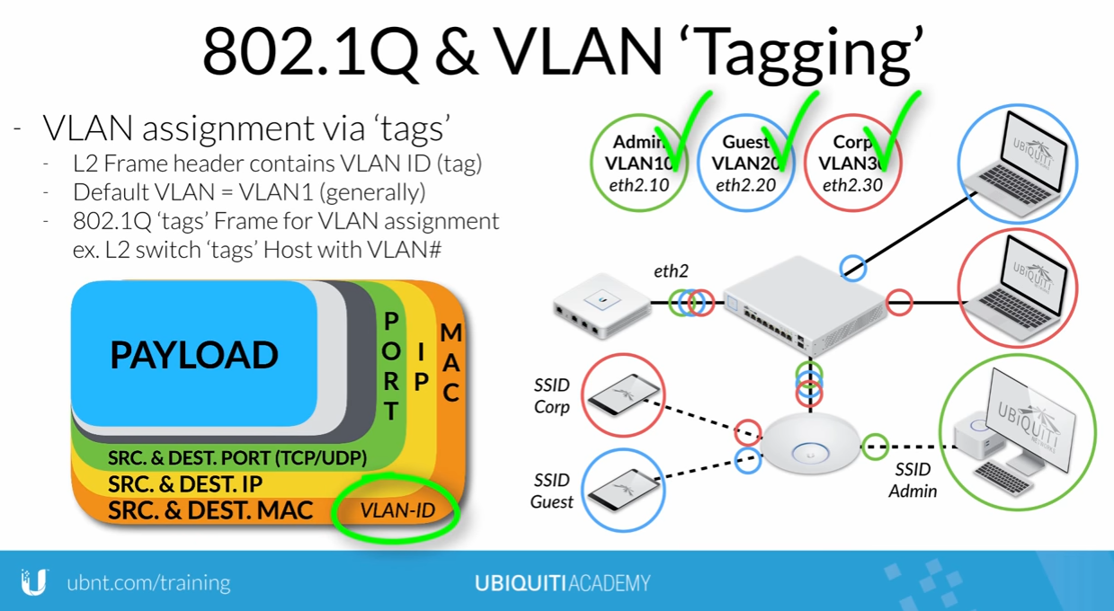 UniFi Wifi - Auto change SSID password and auto communicate