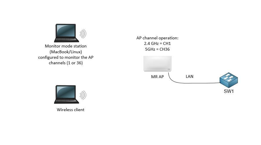 HomeKit Multicast issues across a wireless mesh link