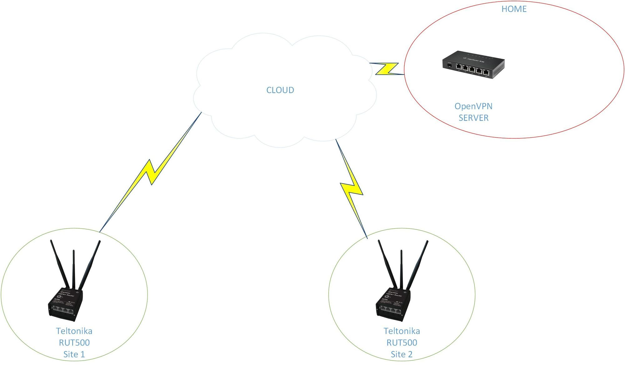 OpenVPN ER-X-SFP mode setup/advice | Ubiquiti Community